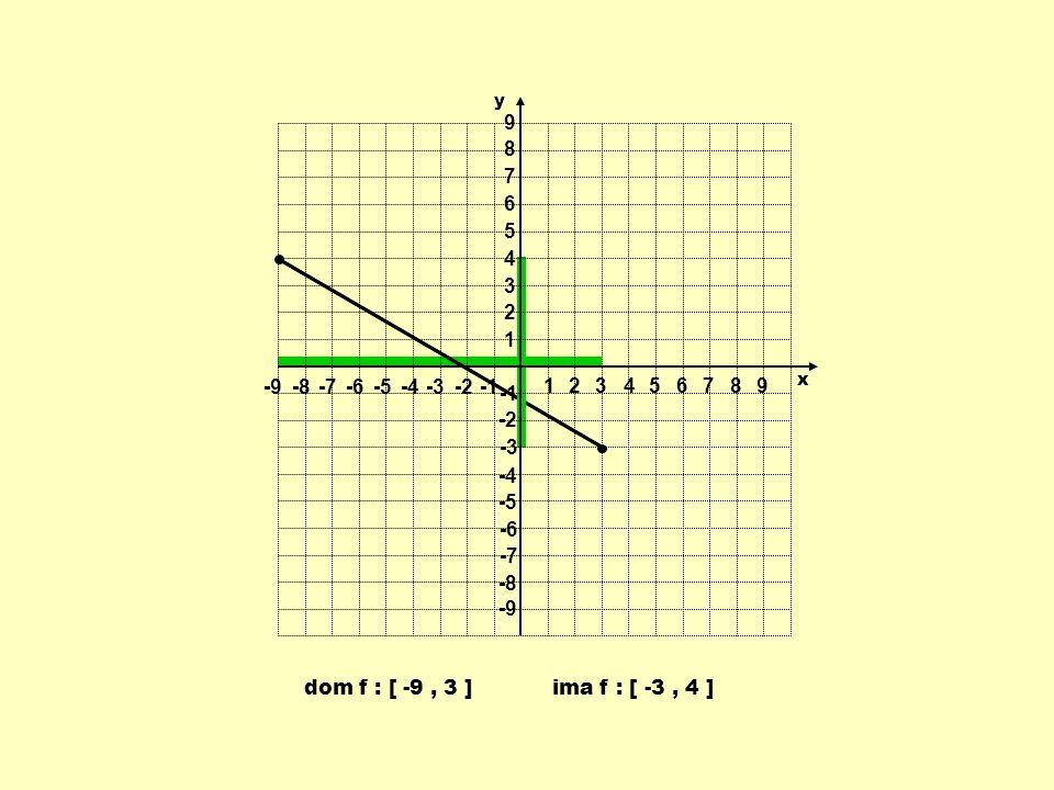 1 2 3 4 5 6 7 8 9 -9 -8 -7 -6 -5 -4 -3 -2 -1 y x dom f : [ -9 , 3 ] ima f : [ -3 , 4 ]